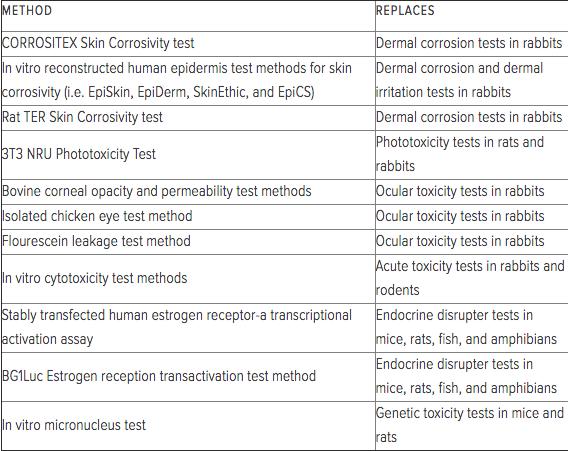 animal testing alternatives